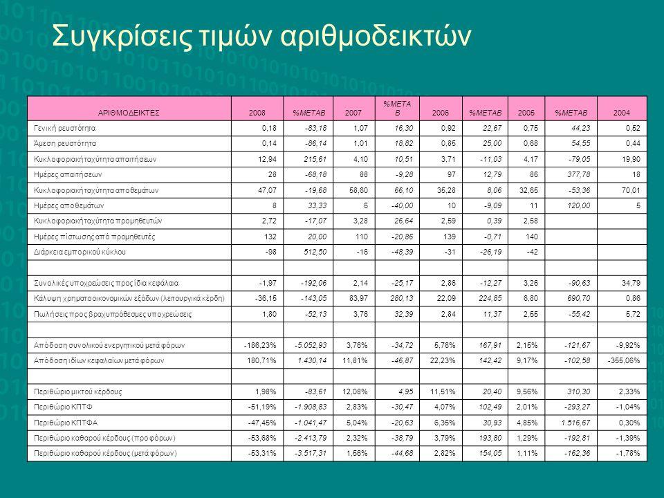 Συγκρίσεις τιμών αριθμοδεικτών
