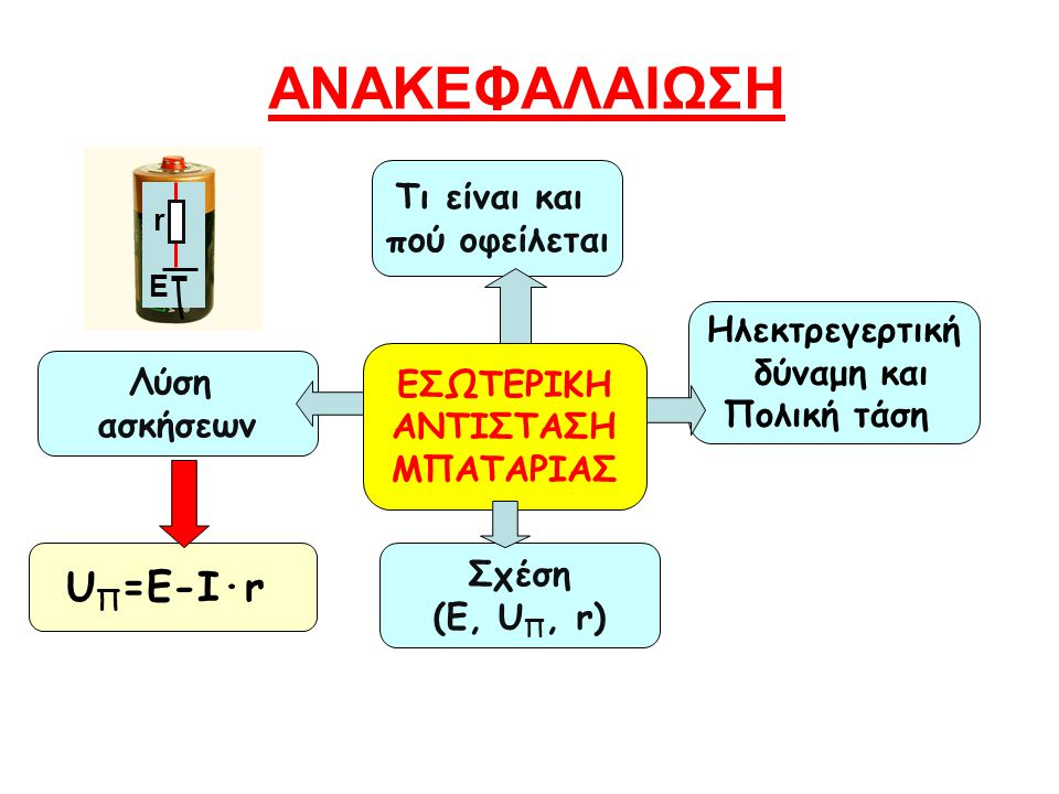 ΑΝΑΚΕΦΑΛΑΙΩΣΗ UΠ=E-I·r Τι είναι και πού οφείλεται Ηλεκτρεγερτική