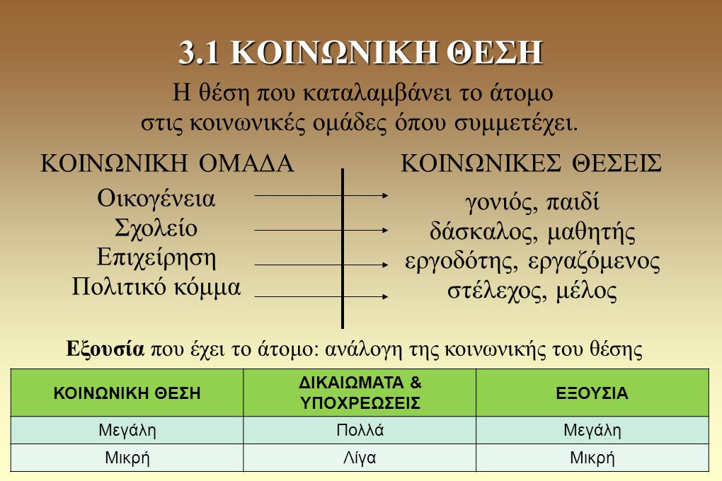 ΚΟΙΝΩΝΙΚΗ ΟΜΑΔΑ ΚΟΙΝΩΝΙΚΕΣ ΘΕΣΕΙΣ