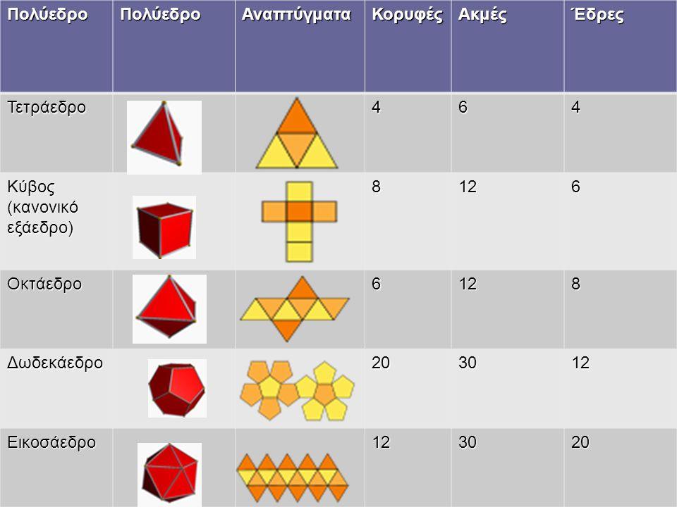 Πολύεδρο Αναπτύγματα. Κορυφές. Ακμές. Έδρες. Τετράεδρο. 4. 6. Κύβος (κανονικό εξάεδρο) 8. 12.