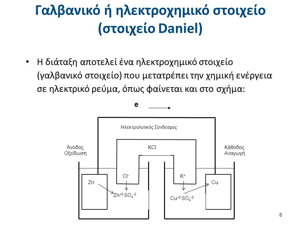 Α. Μέτρηση δυναμικού ηλεκτροχημικού στοιχείου (1 από 2)
