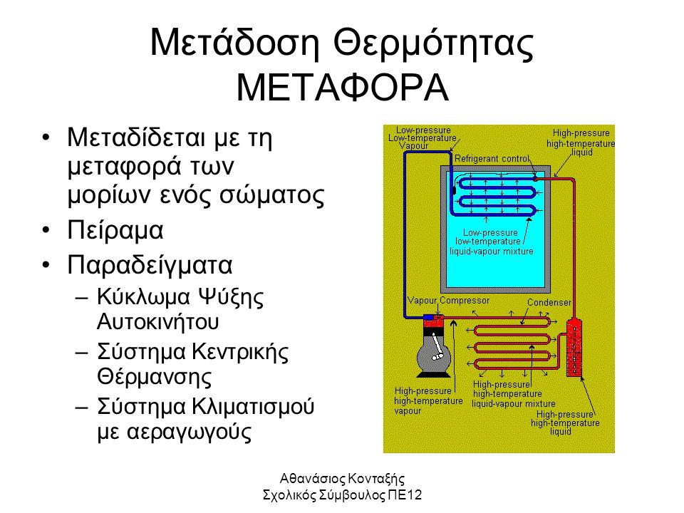 Μετάδοση Θερμότητας ΜΕΤΑΦΟΡΑ