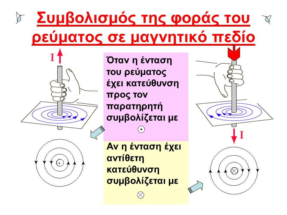 Συμβολισμός της φοράς του ρεύματος σε μαγνητικό πεδίο