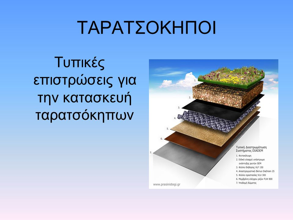 Τυπικές επιστρώσεις για την κατασκευή ταρατσόκηπων
