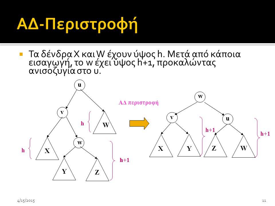 ΑΔ-Περιστροφή Τα δένδρα Χ και W έχουν ύψος h. Μετά από κάποια εισαγωγή, το w έχει ύψος h+1, προκαλώντας ανισοζυγία στο u.