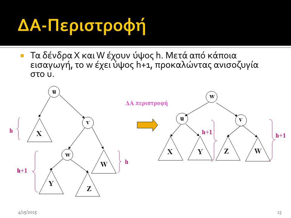 ΔA-Περιστροφή Τα δένδρα Χ και W έχουν ύψος h. Μετά από κάποια εισαγωγή, το w έχει ύψος h+1, προκαλώντας ανισοζυγία στο u.