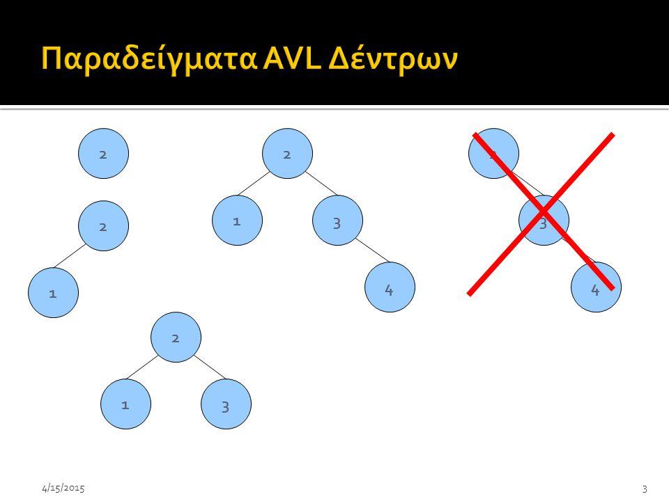 Παραδείγματα AVL Δέντρων