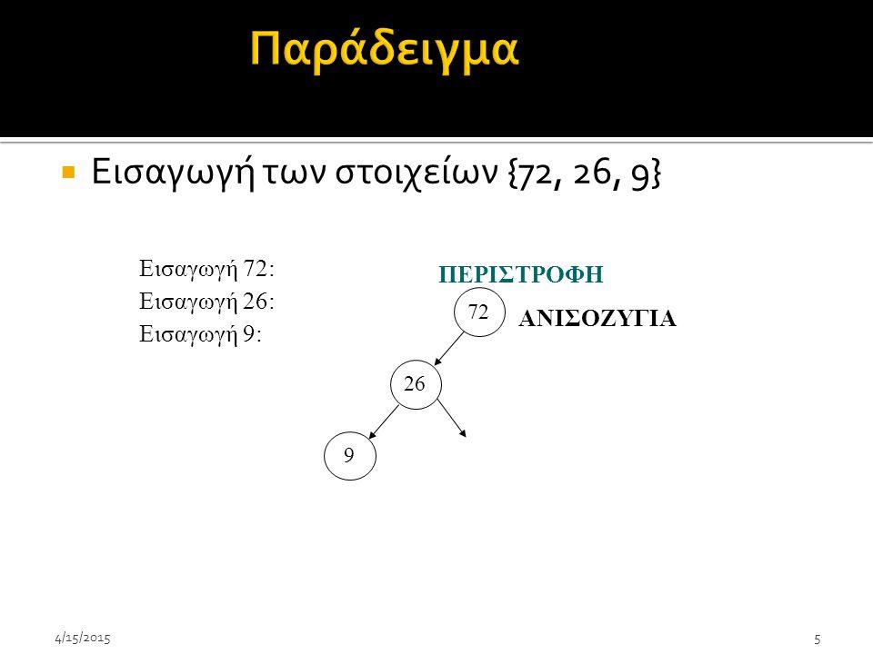 Παράδειγμα Εισαγωγή των στοιχείων {72, 26, 9} Εισαγωγή 72: ΠΕΡΙΣΤΡΟΦΗ