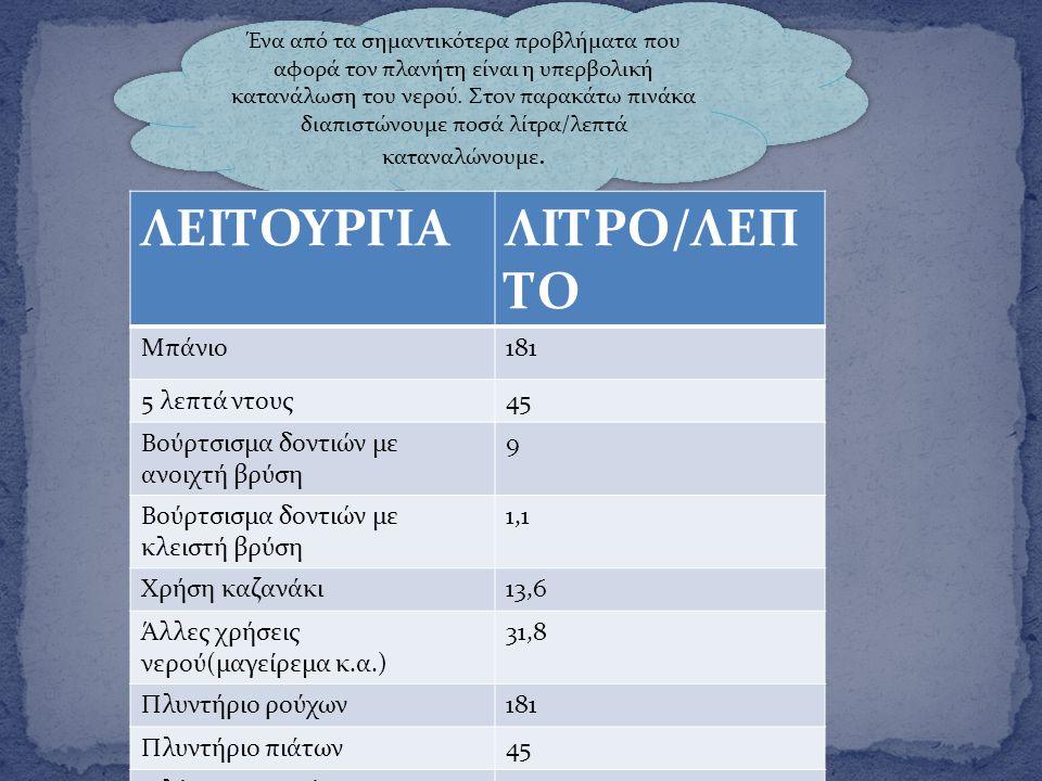 ΛΕΙΤΟΥΡΓΙΑ ΛΙΤΡΟ/ΛΕΠΤΟ Μπάνιο 181 5 λεπτά ντους 45