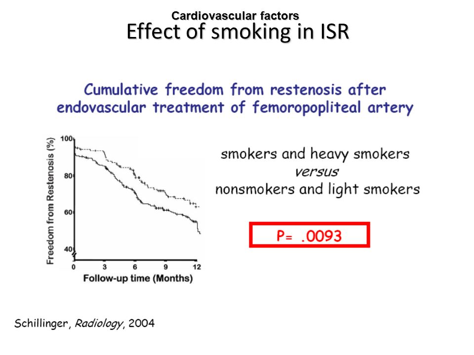 Effect of smoking in ISR