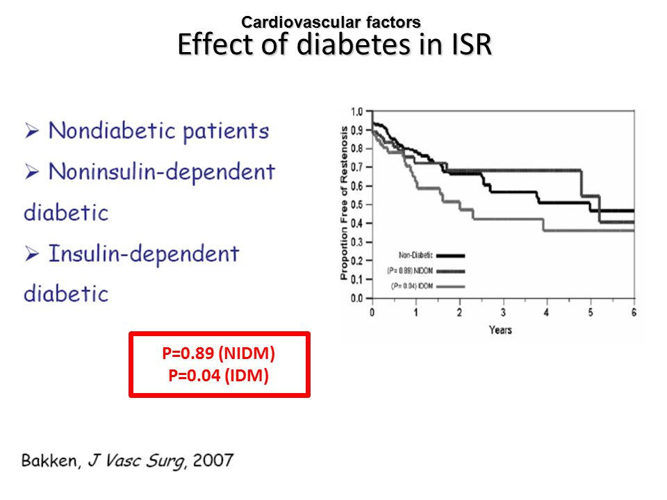 Effect of diabetes in ISR