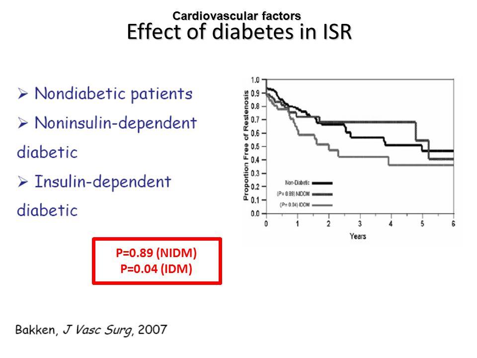 Effect of diabetes in ISR