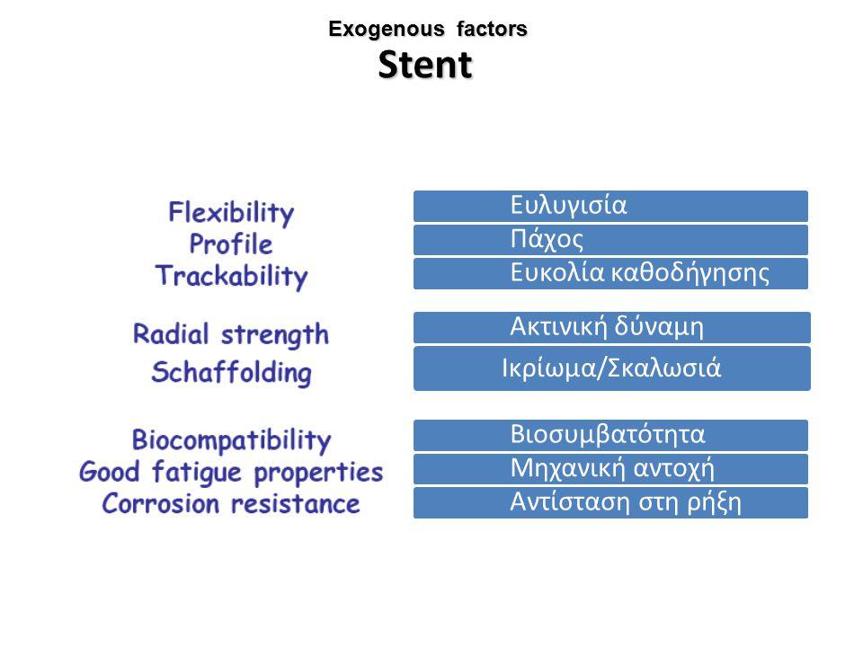 Stent Ευλυγισία Πάχος Ευκολία καθοδήγησης Ακτινική δύναμη