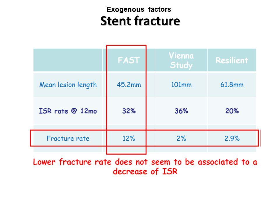 Stent fracture Exogenous factors
