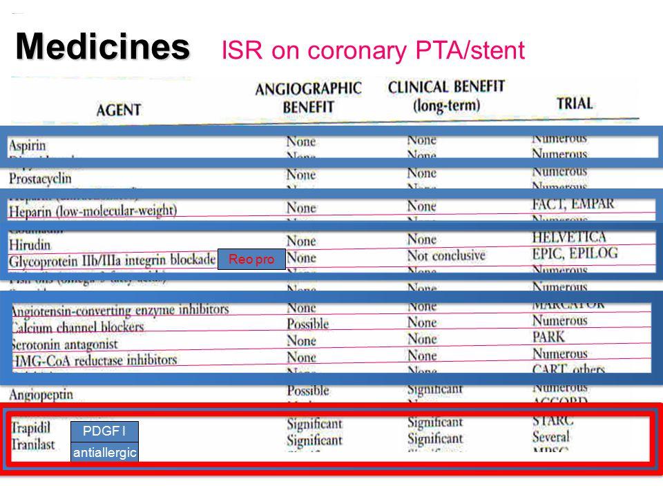 Medicines ISR on coronary PTA/stent