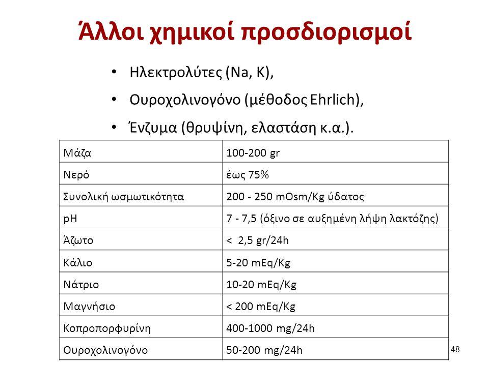 Nέες βιοχημικές εξετάσεις