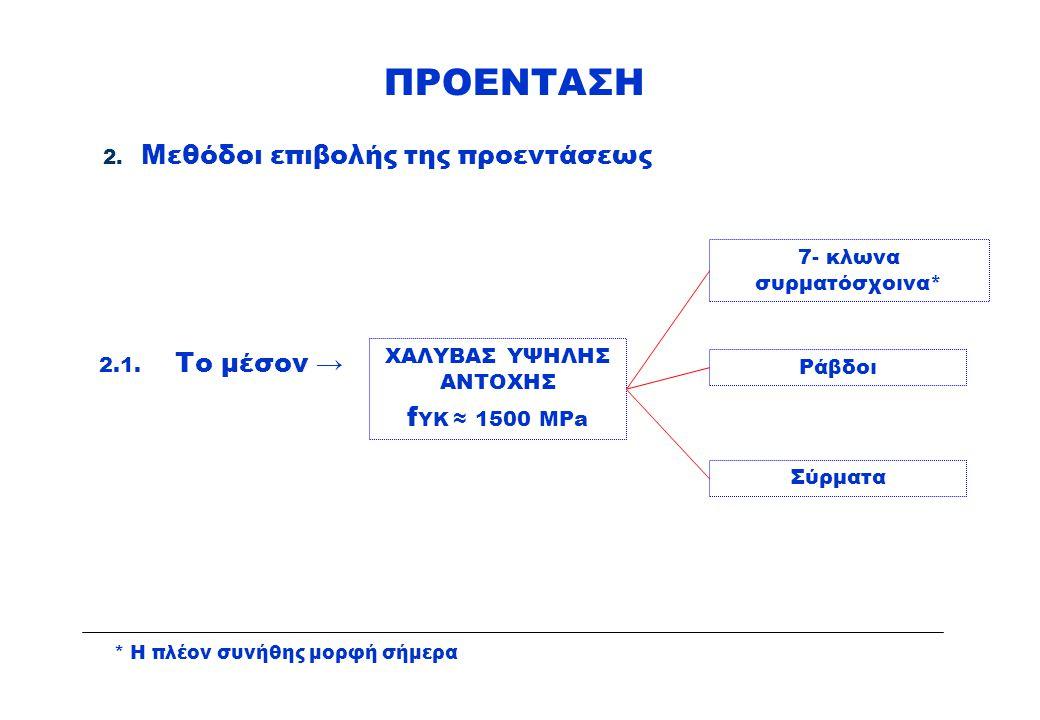 ΠΡΟΕΝΤΑΣΗ Μεθόδοι επιβολής της προεντάσεως fYK ≈ 1500 MPa