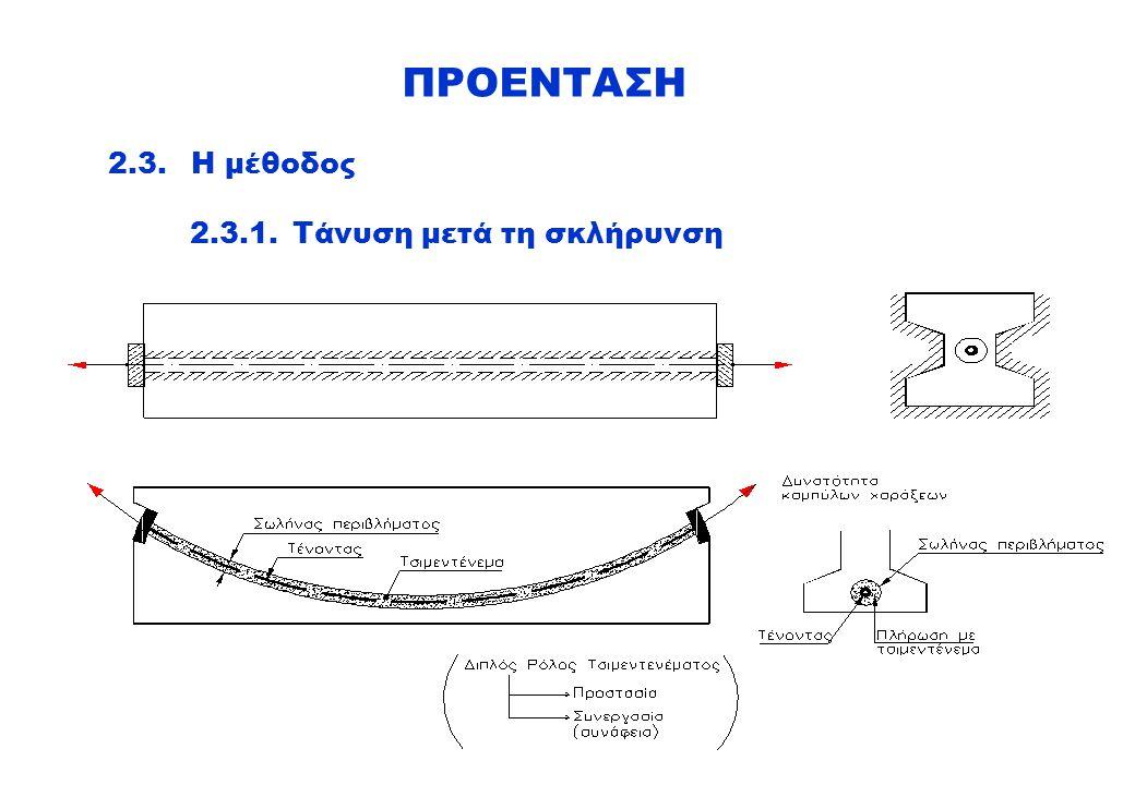 ΠΡΟΕΝΤΑΣΗ 2.3. Η μέθοδος 2.3.1. Τάνυση μετά τη σκλήρυνση