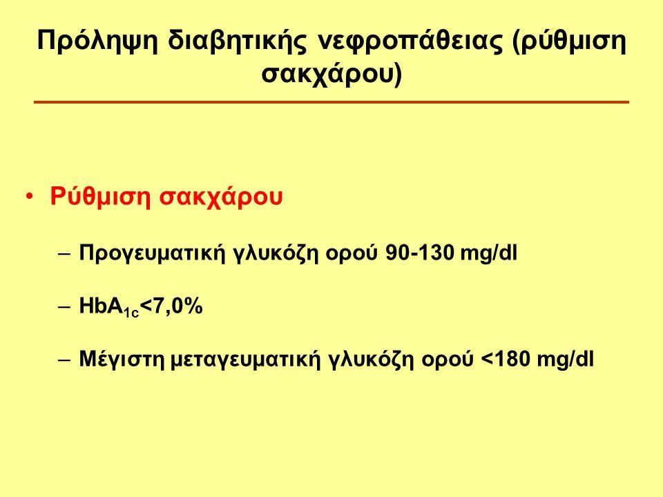 Πρόληψη διαβητικής νεφροπάθειας (ρύθμιση σακχάρου)