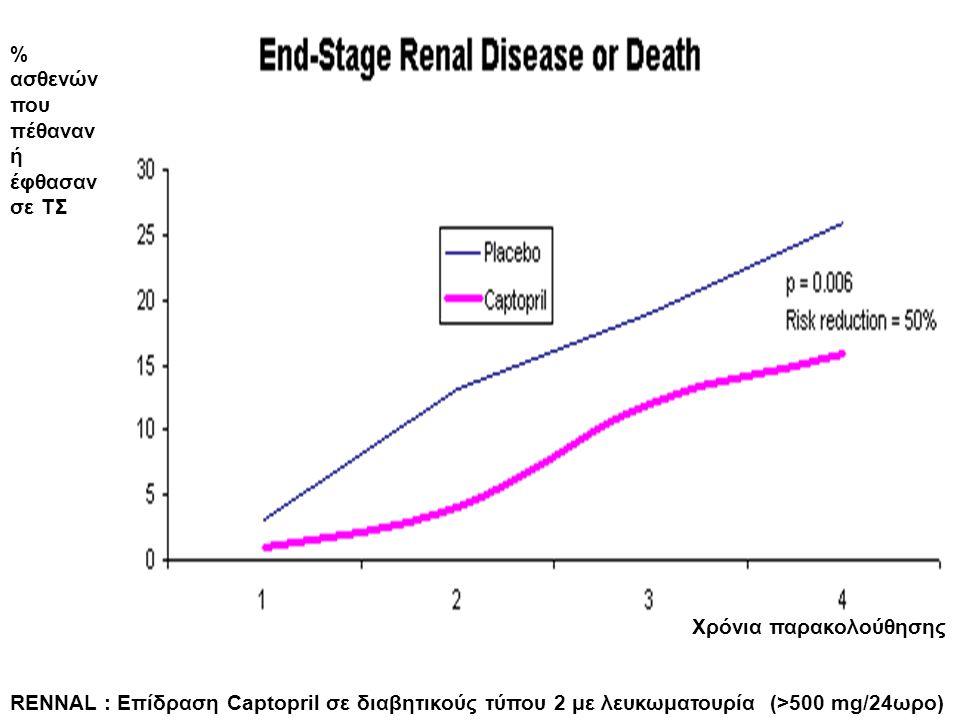 % ασθενών που πέθαναν ή έφθασαν σε ΤΣ ΧΝΑ