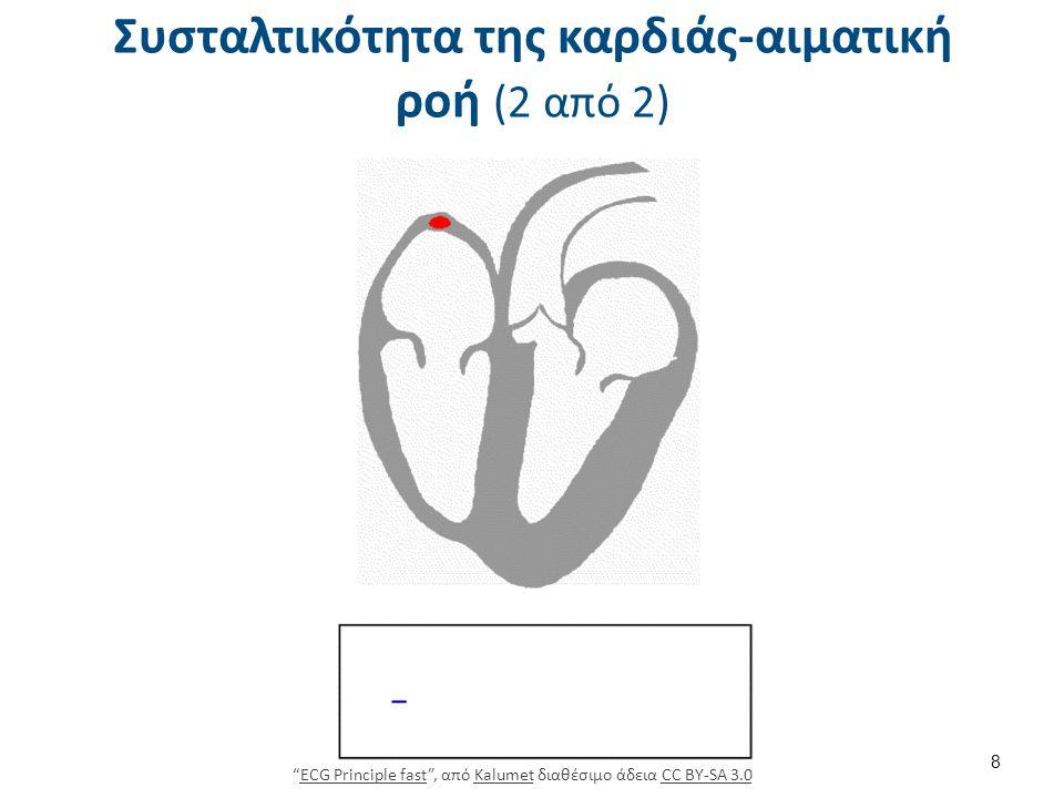 Καρδιακός μυς γενικές θεωρήσεις για την λειτουργία του 1/2