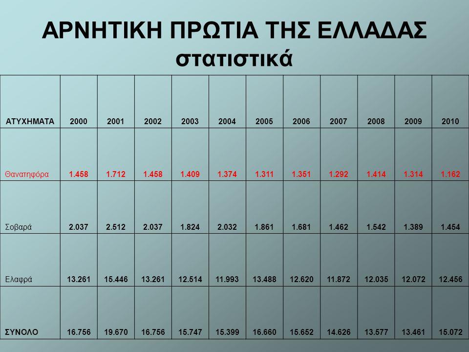 ΑΡΝΗΤΙΚΗ ΠΡΩΤΙΑ ΤΗΣ ΕΛΛΑΔΑΣ στατιστικά