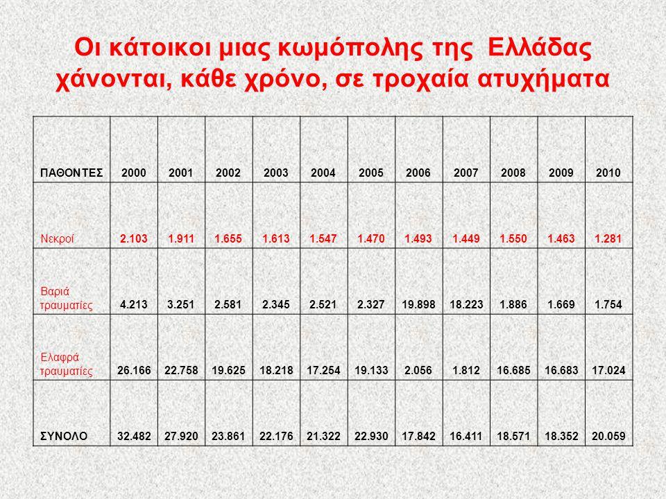 Οι κάτοικοι μιας κωμόπολης της Ελλάδας χάνονται, κάθε χρόνο, σε τροχαία ατυχήματα