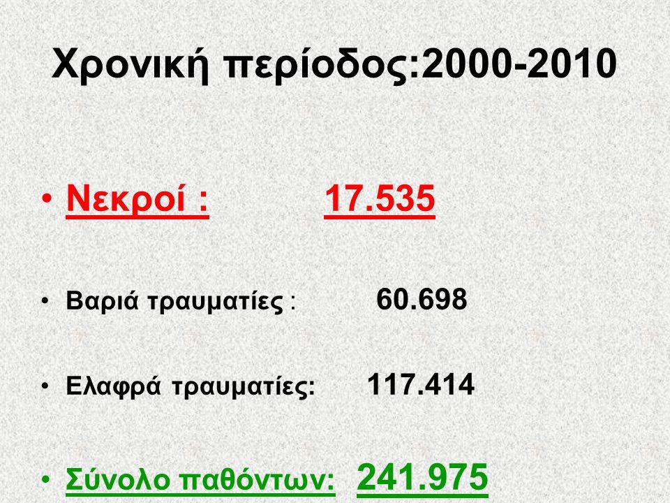 Χρονική περίοδος:2000-2010 Νεκροί : 17.535 Σύνολο παθόντων: 241.975