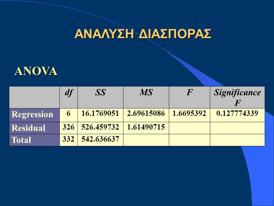ΑΝΑΛΥΣΗ ΔΙΑΣΠΟΡΑΣ ANOVA df SS MS F Significance F Regression Residual
