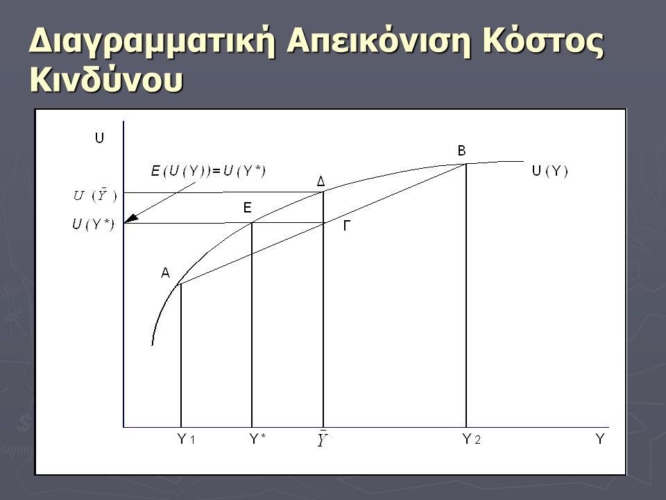 Διαγραμματική Απεικόνιση Κόστος Κινδύνου