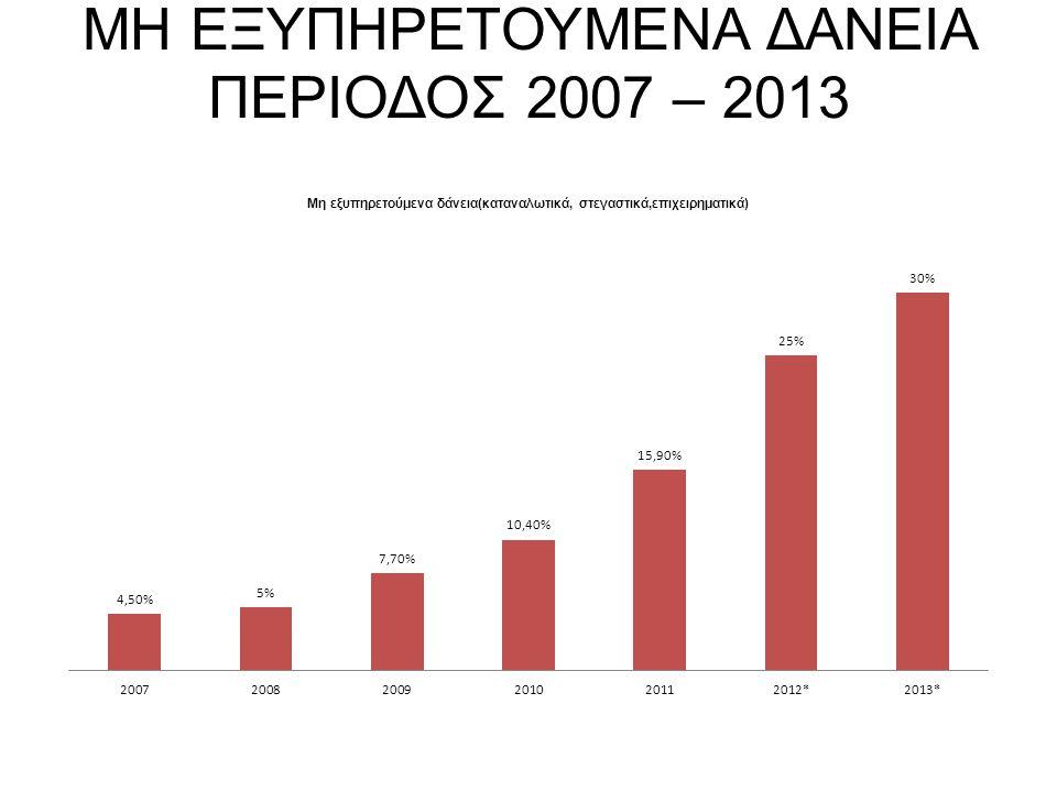 ΜΗ ΕΞΥΠΗΡΕΤΟΥΜΕΝΑ ΔΑΝΕΙΑ ΠΕΡΙΟΔΟΣ 2007 – 2013