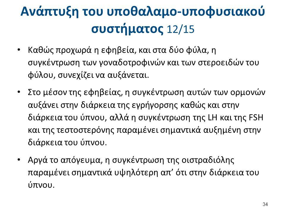 Ανάπτυξη του υποθαλαμο-υποφυσιακού συστήματος 13/15
