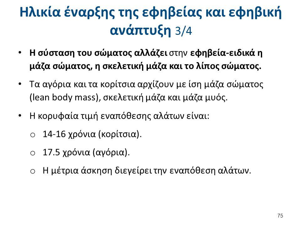 Ηλικία έναρξης της εφηβείας και εφηβική ανάπτυξη 4/4