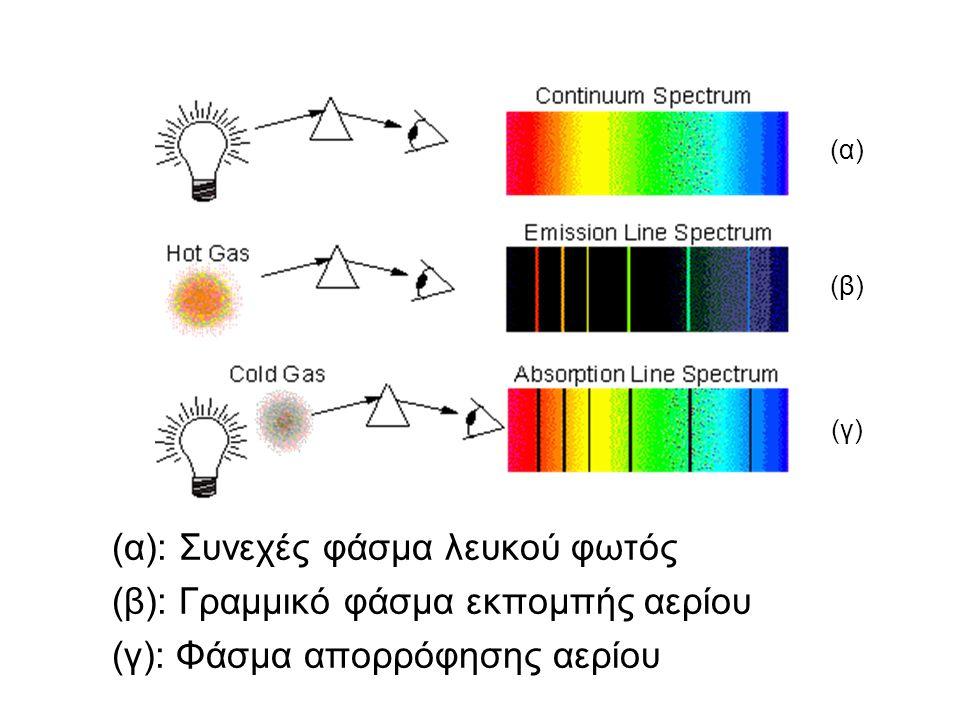 (α): Συνεχές φάσμα λευκού φωτός (β): Γραμμικό φάσμα εκπομπής αερίου