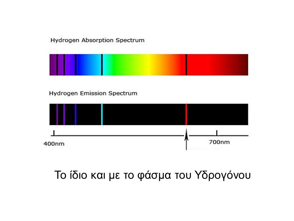 Το ίδιο και με το φάσμα του Υδρογόνου