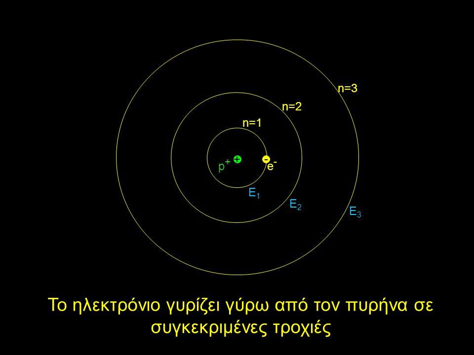 Το ηλεκτρόνιο γυρίζει γύρω από τον πυρήνα σε συγκεκριμένες τροχιές