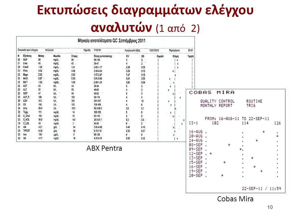 Εκτυπώσεις διαγραμμάτων ελέγχου αναλυτών (2 από 2)