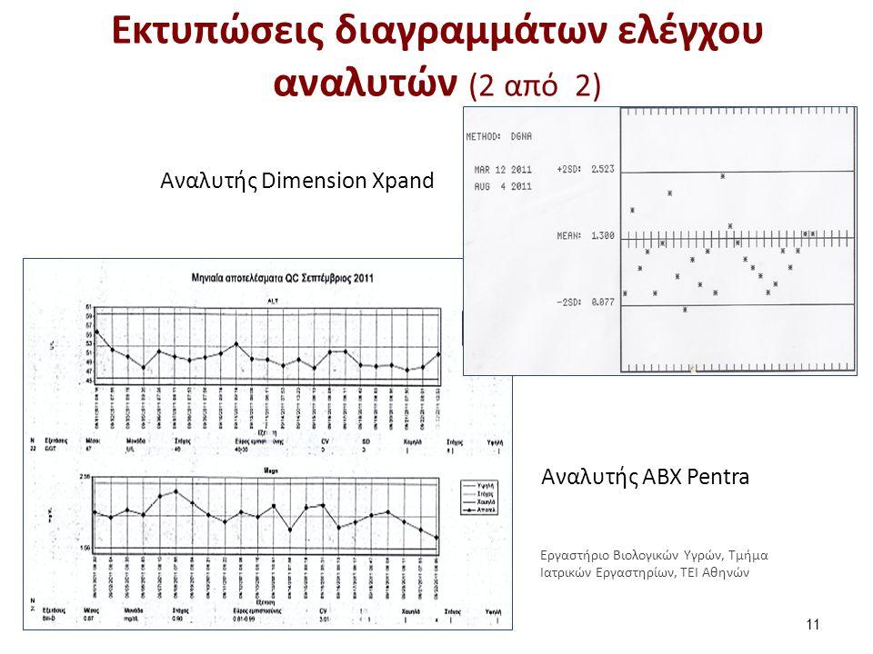 Μηνιαία έκθεση αποτελεσμάτων QC του αναλυτή ΑΒΧ Pentra
