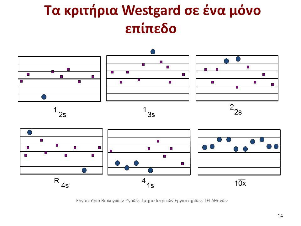 Η ερμηνεία των κριτηρίων Westgard 1/2