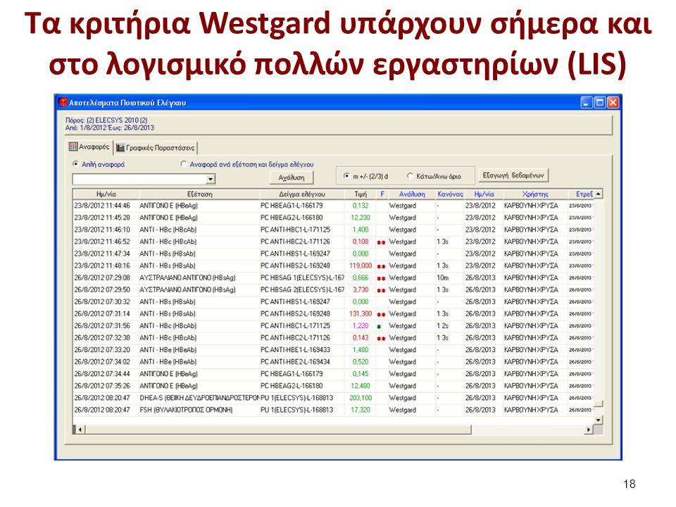 Κριτήρια Westgard με δύο επίπεδα (1 από 2)