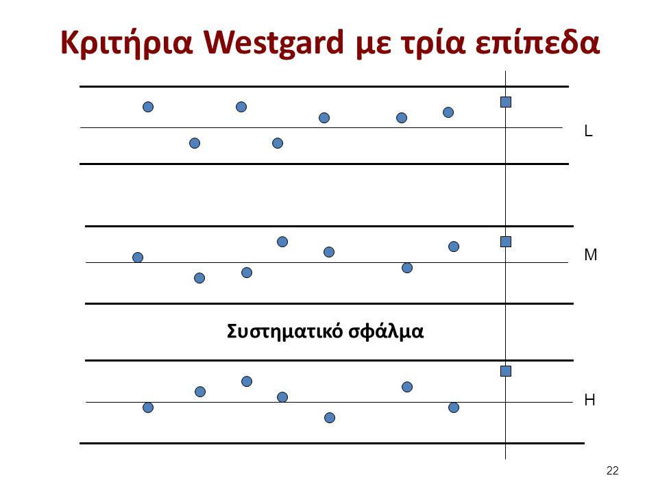 Ένα σπάνιο συστηματικό σφάλμα το 5t ή 7t (t = trend = τάση)