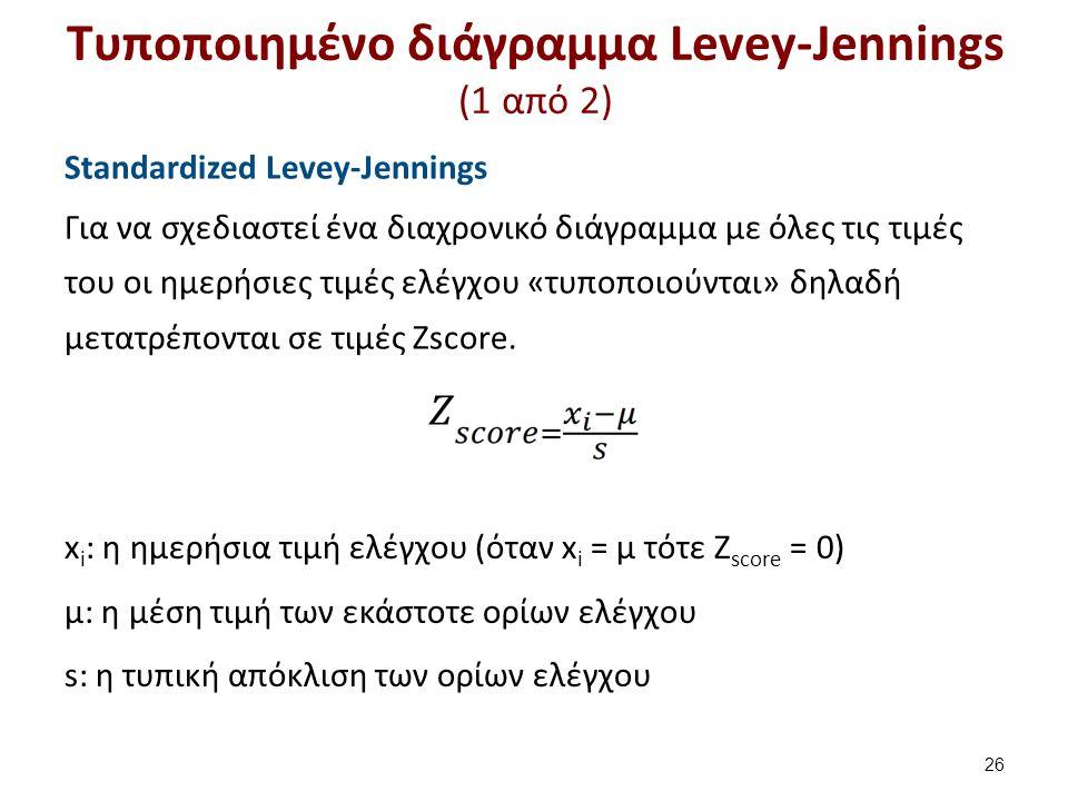Τυποποιημένο διάγραμμα Levey-Jennings (2 από 2)