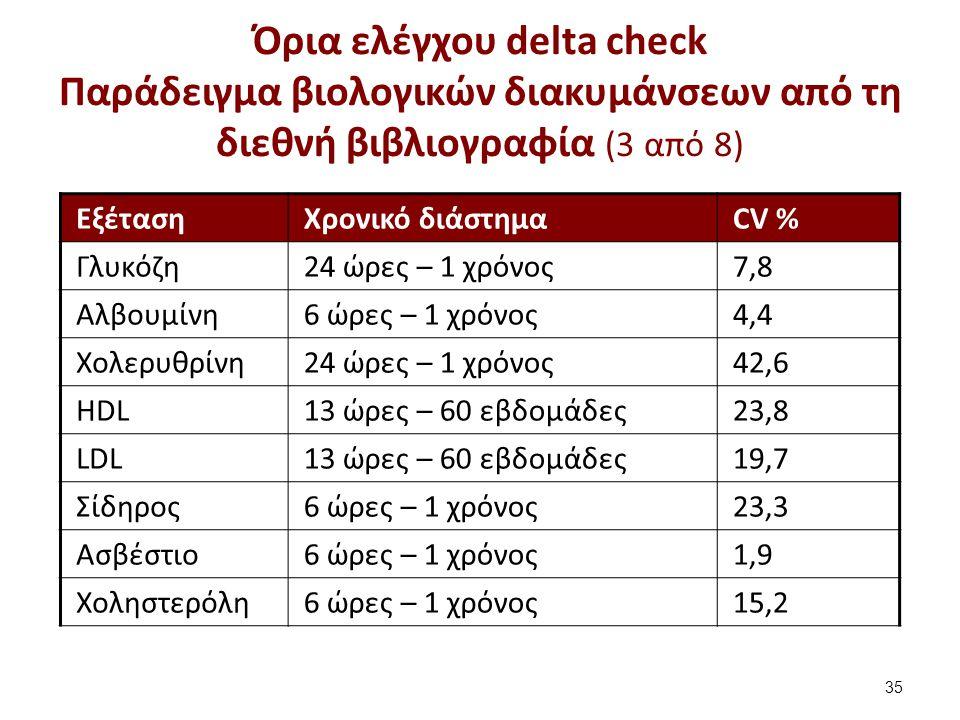 Όρια ελέγχου delta check Παράδειγμα βιολογικών διακυμάνσεων από τη διεθνή βιβλιογραφία (4 από 8)
