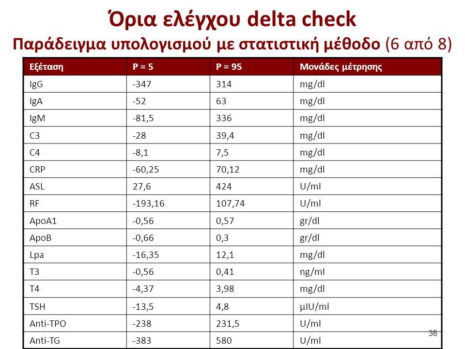 Όρια ελέγχου delta check Παράδειγμα υπολογισμού με στατιστική μέθοδο (7 από 8)