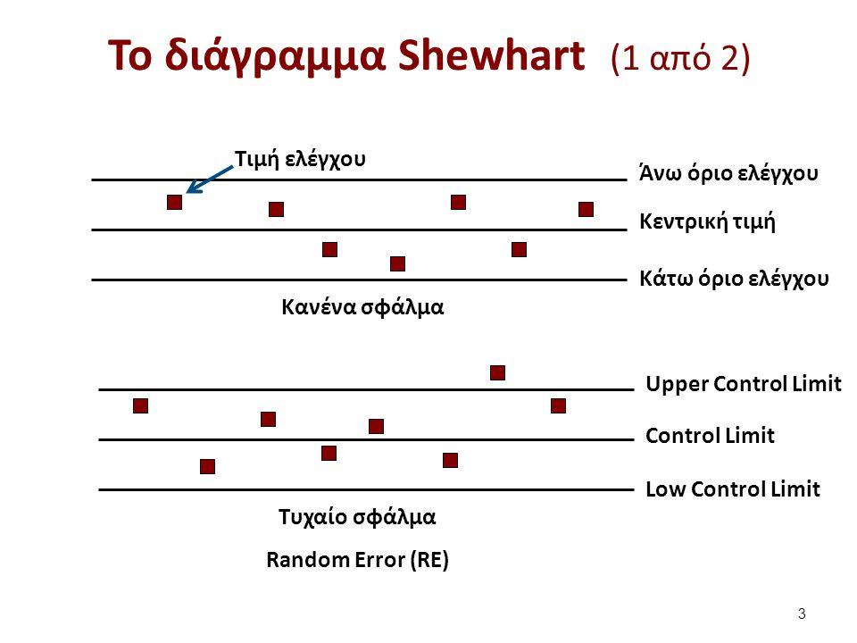 Το διάγραμμα Shewhart (2 από 2)
