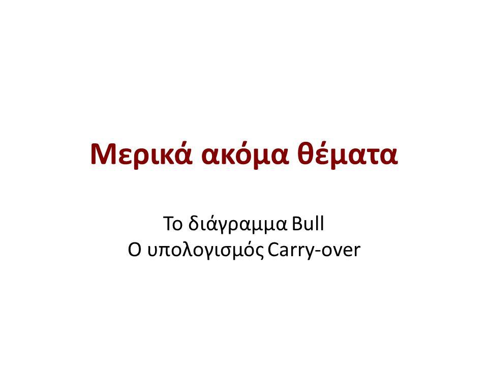 * 16/07/96. Αλγόριθμος Bull ( 𝐗 𝐁 )