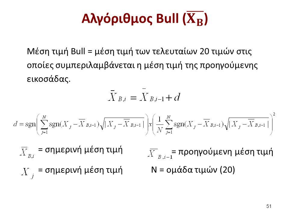 Εξομάλυνση από τον αλγόριθμο του Bull