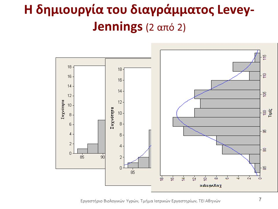 Το διάγραμμα Levey-Jennings