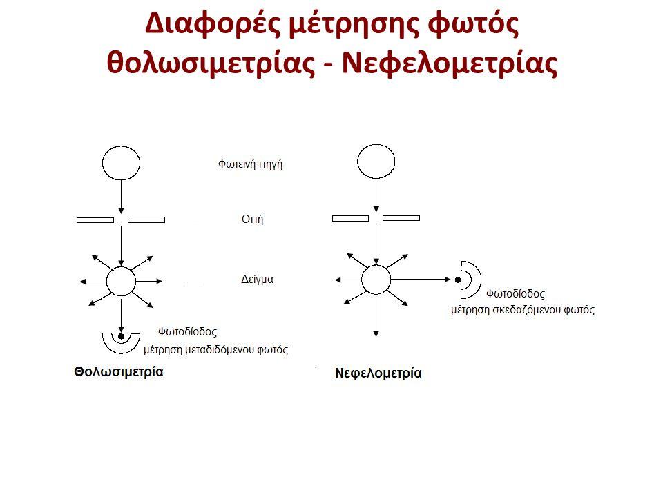 Παράμετροι που προσδιορίζονται με θολωσιμετρία - Νεφελομετρία