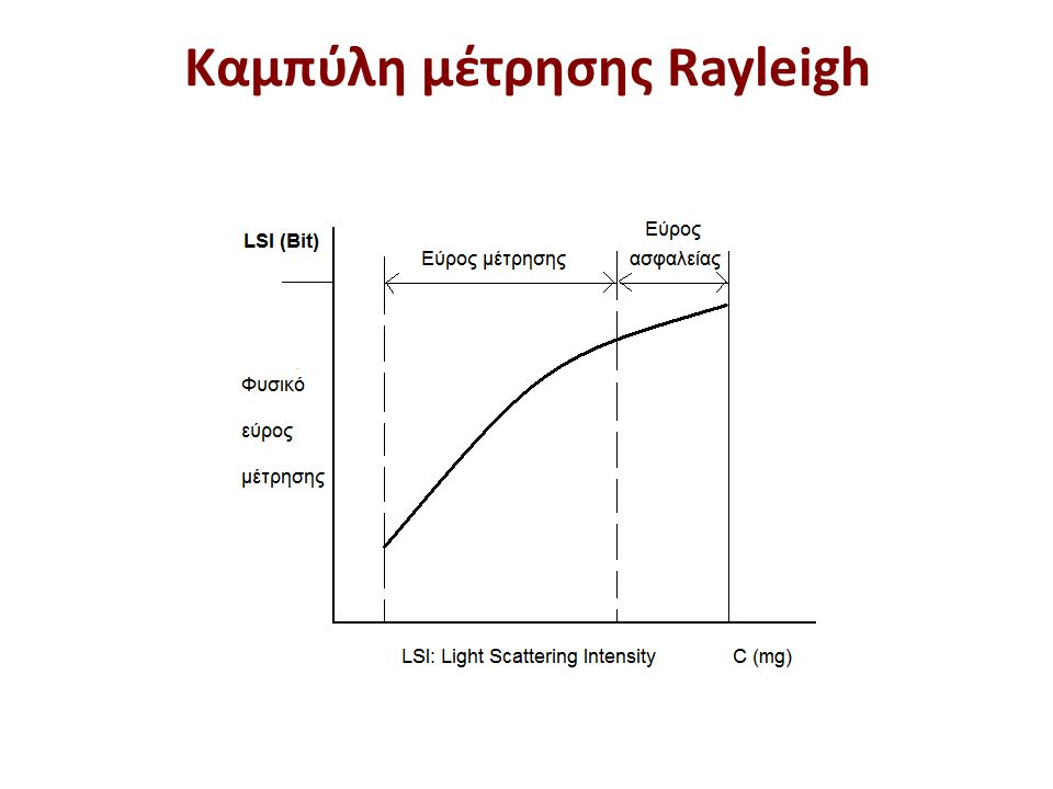 Εξίσωση Rayleigh 𝑖𝑠 𝐼𝑜 = 4𝜋 2 ( 𝑑𝑛 𝑑𝑐 ) 2 𝑀𝐵 𝐶 𝑠𝑖𝑛 2 𝜃 Ν 𝜆 4 𝑟 2